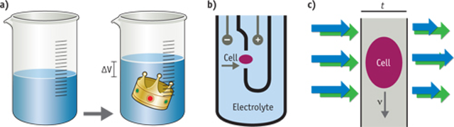 CYTOMETRY/CELL ANALYSIS: Optical cell volume measurement | Bio