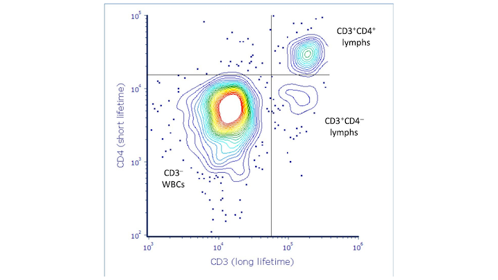 Data from lyophilized white blood cells (WBCs) obtained on the Arno platform; the signals corresponding to CD3 and CD4 expression in lymphocytes were collected simultaneously by a single detector, and are easily discriminated solely based on the lifetimes of the respective fluorophores despite their completely overlapping emission spectra.
